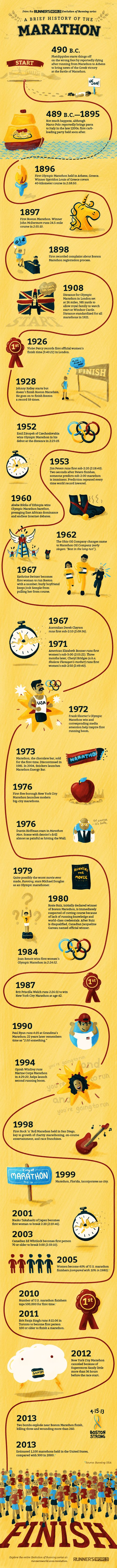 A Brief History of the Marathon  http://www.runnersworld.com/races/a-brief-history-of-the-marathon
