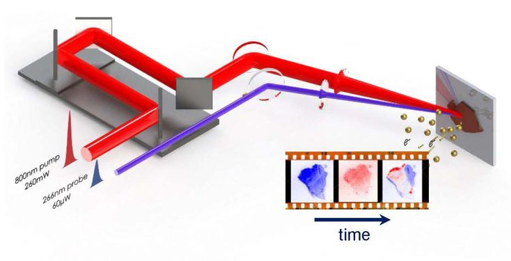 For the first time, scientists capture electron movements inside a solar cell