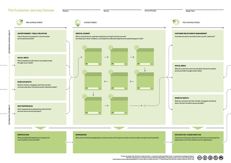 Visualizing the Customer Experience: Customer Journey Map and Continuous Improvement