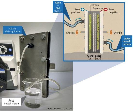HELLBLOG: Nova tecnologia dessaliniza água do mar com menos ...