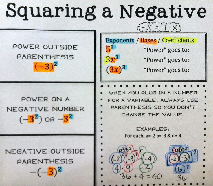 Squaring a Negative Foldable (simplifying/evaluating expressions, order of operations, exponents)