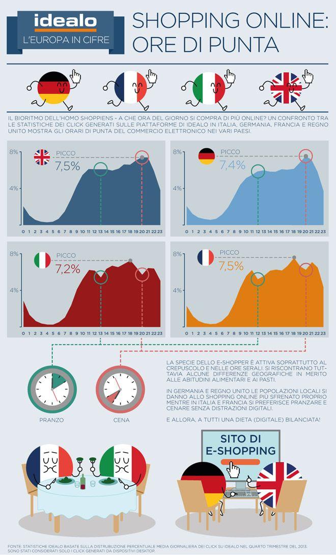 L'ora di punta in cui si fanno #acquistionline in Italia e in Europa [#Infografica]