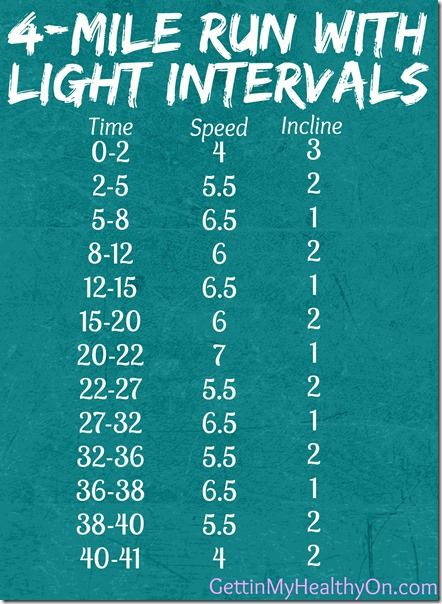 4-Mile Treadmill Run with Light Intervals | Gettin' My Healthy On