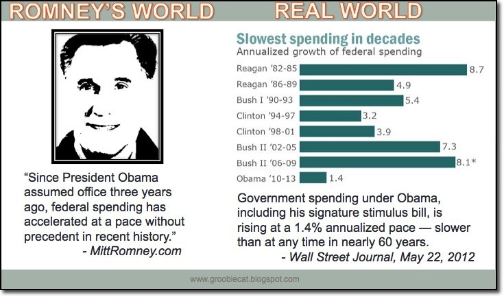 Romney lies about government spending: Politics, Federal Spending, 2012 Election, Facts, U.S. Presidents, Wall Street, Government Spending
