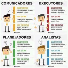Características de Comunicadores, Executores, Planejadores e Analistas