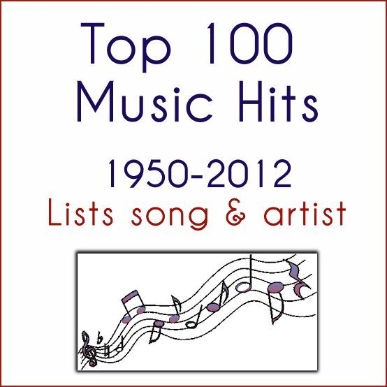 Top 100 songs from each year !!! This will come in VERY handy for my musicology classes!