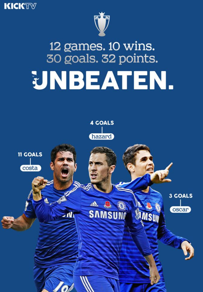 CHELSEA FC Unbeaten (After 12 games): 2014 Graphic design for KICKTV by Luke Barclay