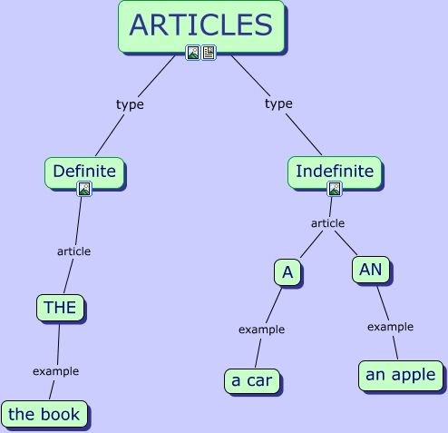 7 best images about definite and indefinite article on Pinterest