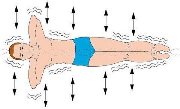 """Le """"poisson rouge"""" : un exercice qui va sauver votre dos!"""