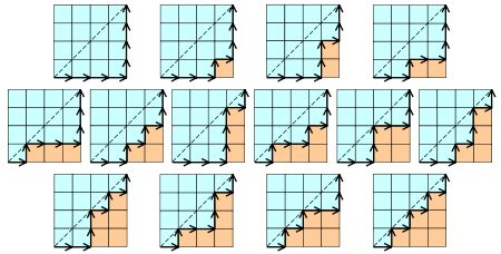 Cn (the nth Catalan number) is, among other things, the number of monotonic paths along the edges of a grid with n × n square cells, which do not pass above the diagonal. A monotonic path is one which starts in the lower left corner, finishes in the upper right corner, and consists entirely of edges pointing rightwards or upwards. The diagrams show the case for n = 4: