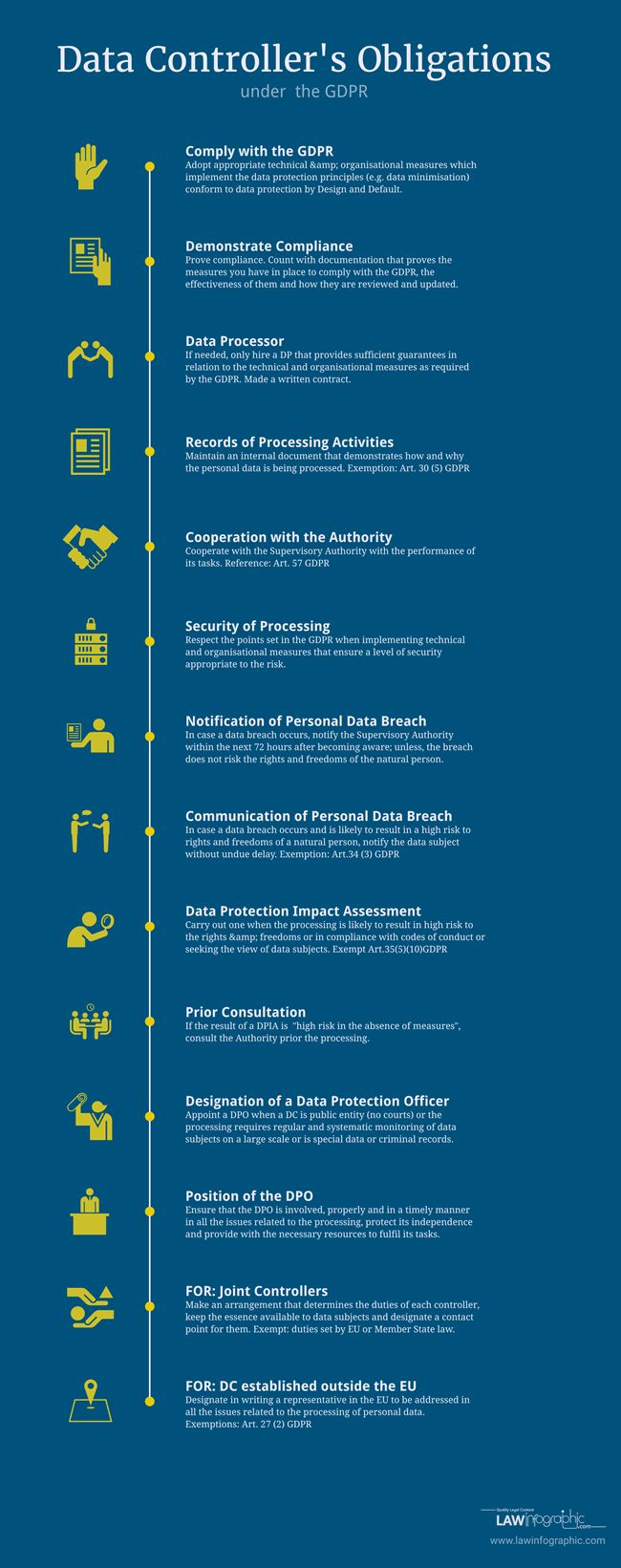 Data controller and data controller responsibilities and obligations under the GDPR - source and full article Law Infographic
