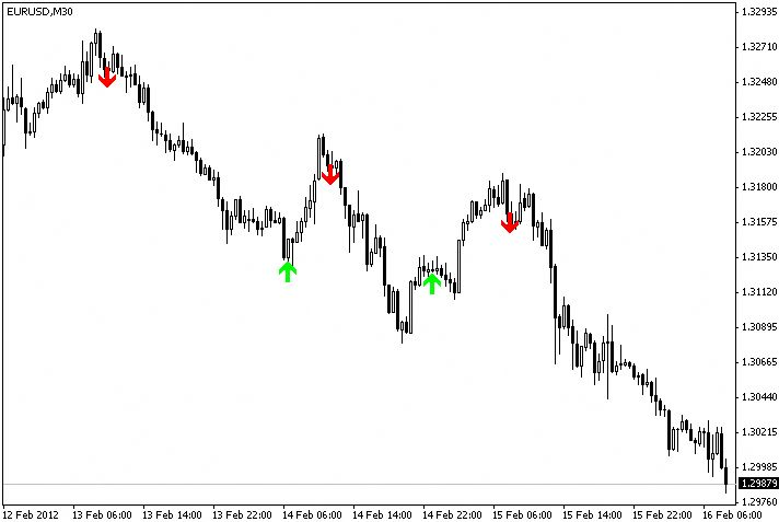 Free Download Super Scalping Future Forex Indicator For Mt4