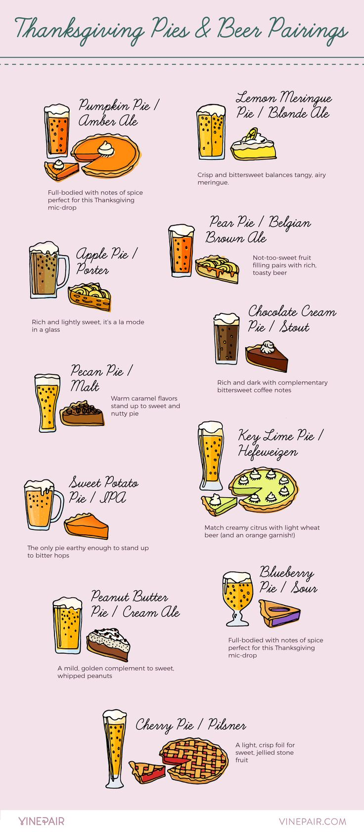 America's 11 Favorite Thanksgiving Pies Paired with Beer [Infographic]