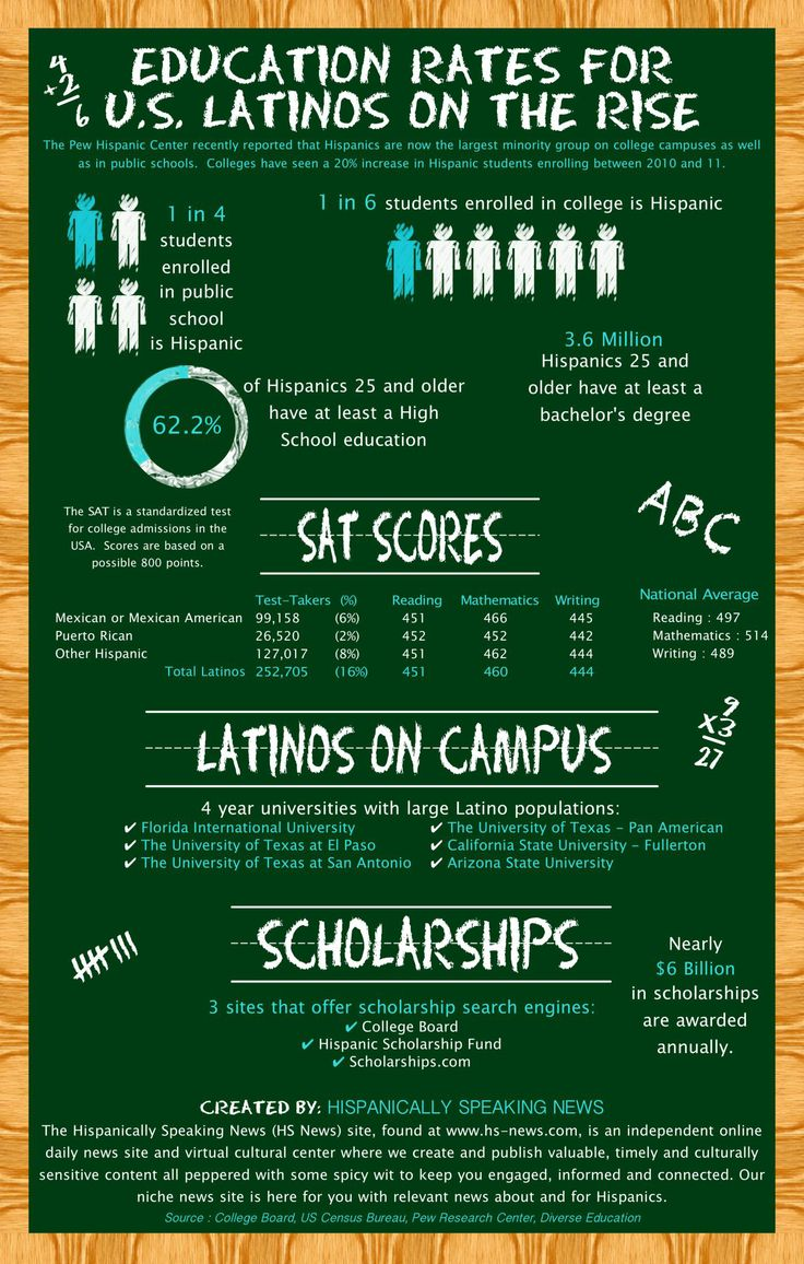 Education Rates For U.S. Latinos On The Rise [INFOGRAPHIC] #education #lationo