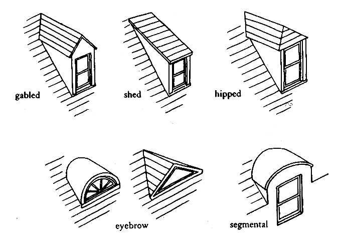 Dormer windows - a window in a small gable-like projection build out from a sloping roof.