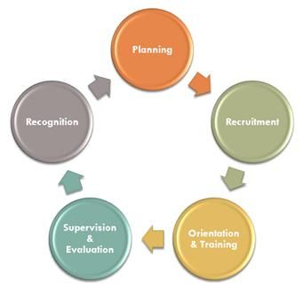 Volunteer Management Part 1: Planning a Program