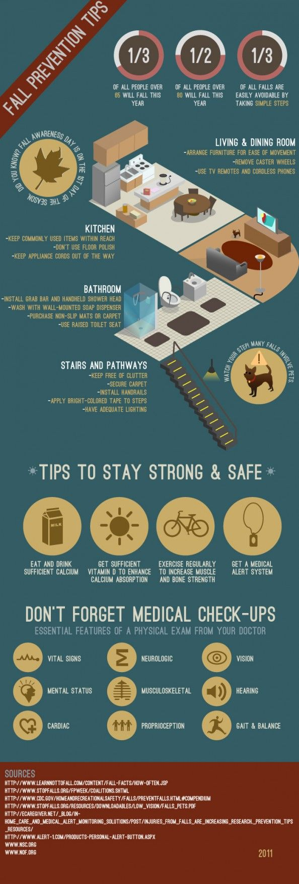 From slick floors to overzealous pets, our homes are filled with obstacles that can cause us to fall. The dangers of fall-related injuries are especially high for senior citizens. In fact, one-third of all people over 65 will fall this year. This infographic further explores what you can do to keep yourself and your elderly loved ones safe from falls in the living room, dining room, kitchen, bathroom and stairways.
