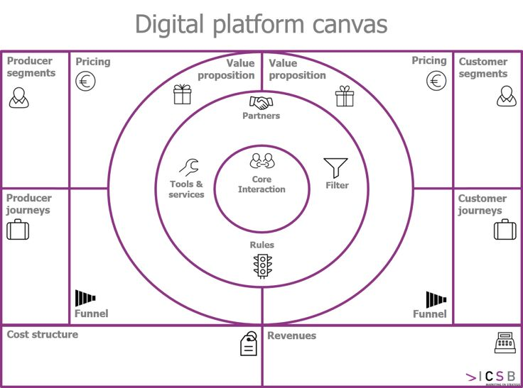 180 best startup product launch business model and solution new business model canvas for digital platforms accmission Images