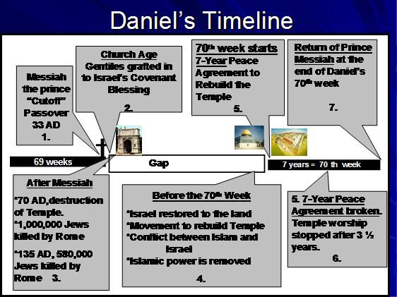 end times timeline chart: Best 25 end times timeline ideas on pinterest today history
