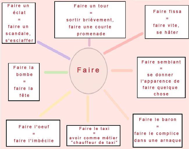 Best 25+ Verbe Faire ideas on Pinterest   Faire conjugaison ...