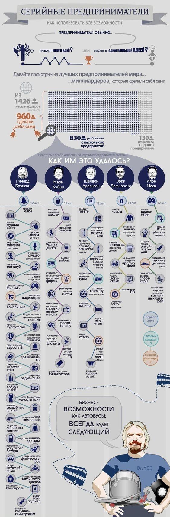 Мультипредприниматели инфографика, Миллиардеры, длиннопост