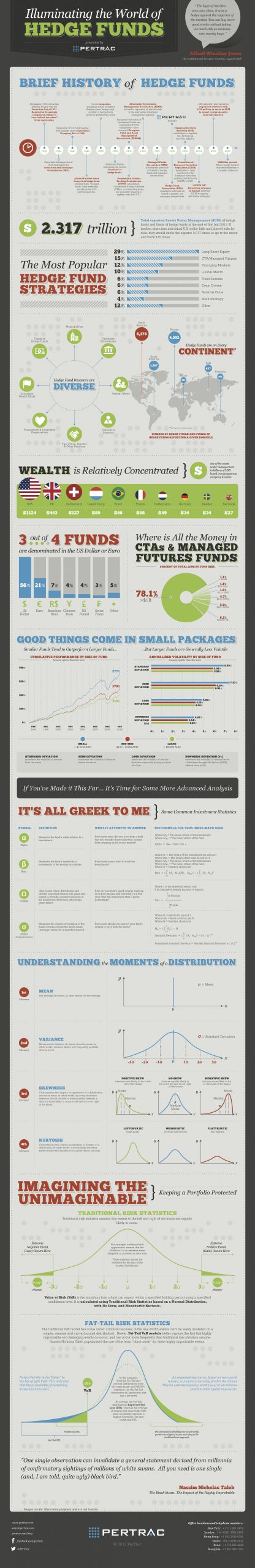 Almost everything you need to know about the world of hedge funds infographic