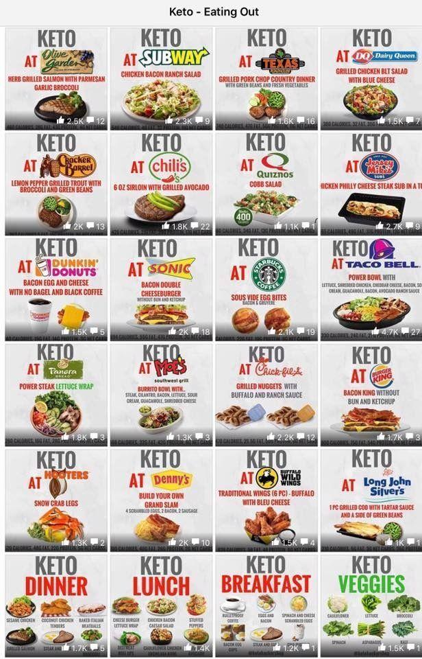 Keto Dining Out Guide – was in den Restaurants und Fast-Food-Orten zu essen! Ess…