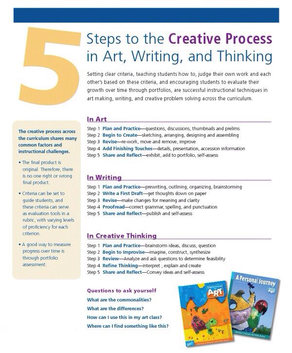 Reference Guide to Writing Across the Curriculum