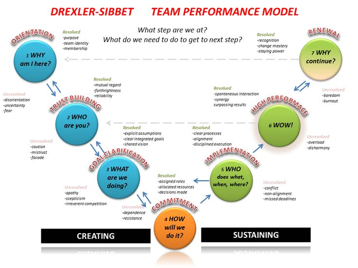 """Understanding Team Dynamics Creating and building effective teams has got to be the biggest challenge facing business owners. I am yet to find a business that is successful without getting this """"pe…"""