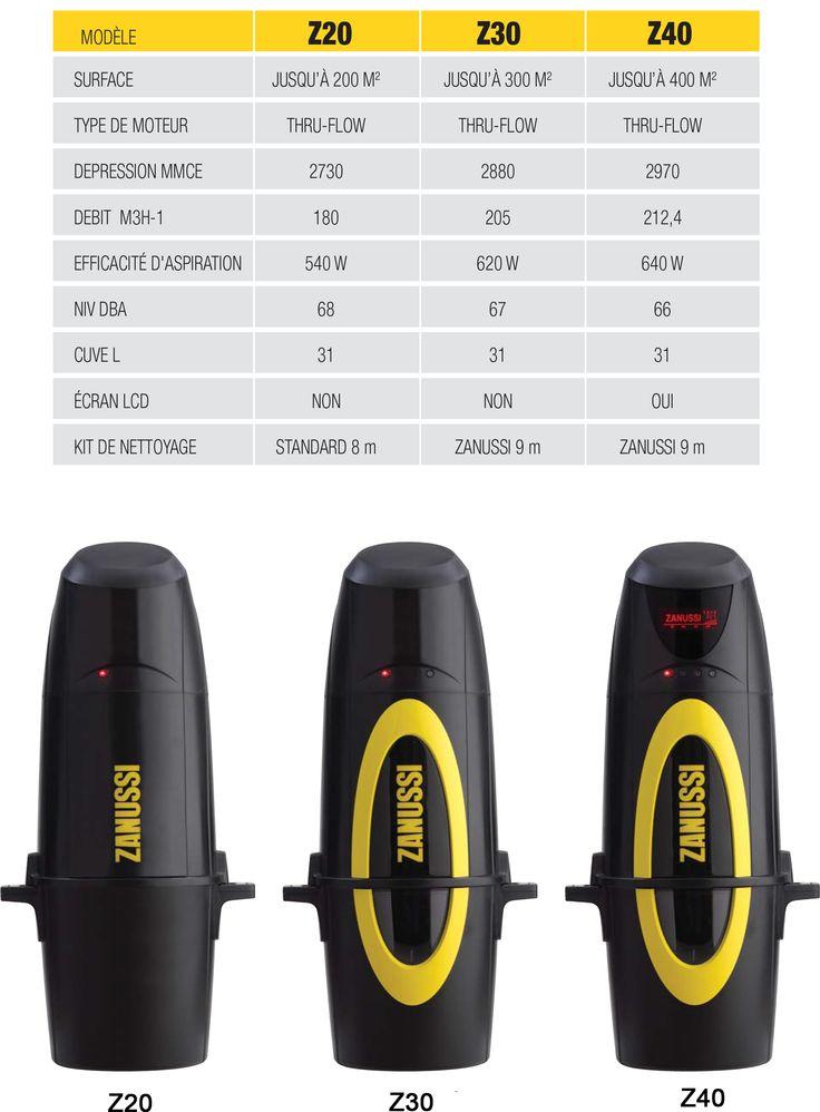 8 best Centrale du0027aspiration gamme Oxygen du0027Electrolux images on