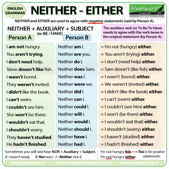 NEITHER + Auxiliary + Subject compared with EITHER                                                                                                                                                      More