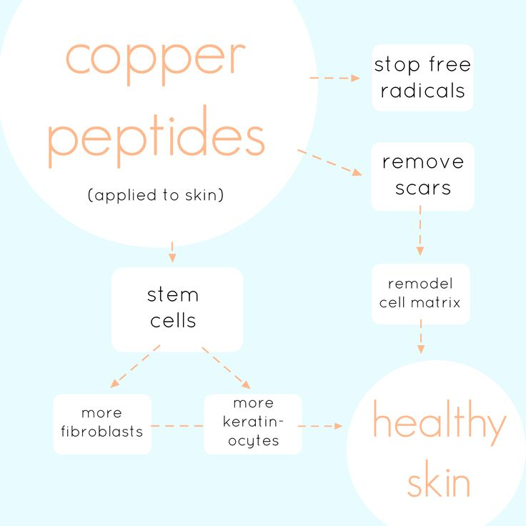 Copper peptides = healthy skin. Good thing our FACTORFIVE serum has a high dosage of copper peptides — along with regenerative human stem cells — to give you your healthiest skin yet.