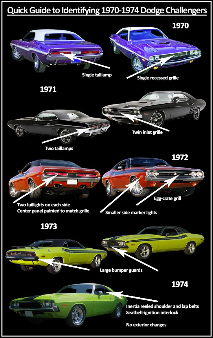 Quick Guide to identifying 1970-1974 Dodge Challengers