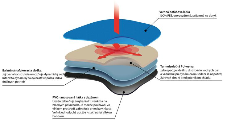 Dynamické sedenie na Fit vankúši znižuje negatívne dôsledky sedu, ako sú funkčné poruchy pohybového aparátu, ktoré sú často príčinami vzniku skolióz (vybočenie chrbtice do strany), štrukturálne zmeny chrbtice a kĺbov, poškodenie medzistavcových platničiek.