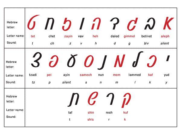 Hebrew Alphabet   Hebrew Alphabet - Learn The Alef Bet