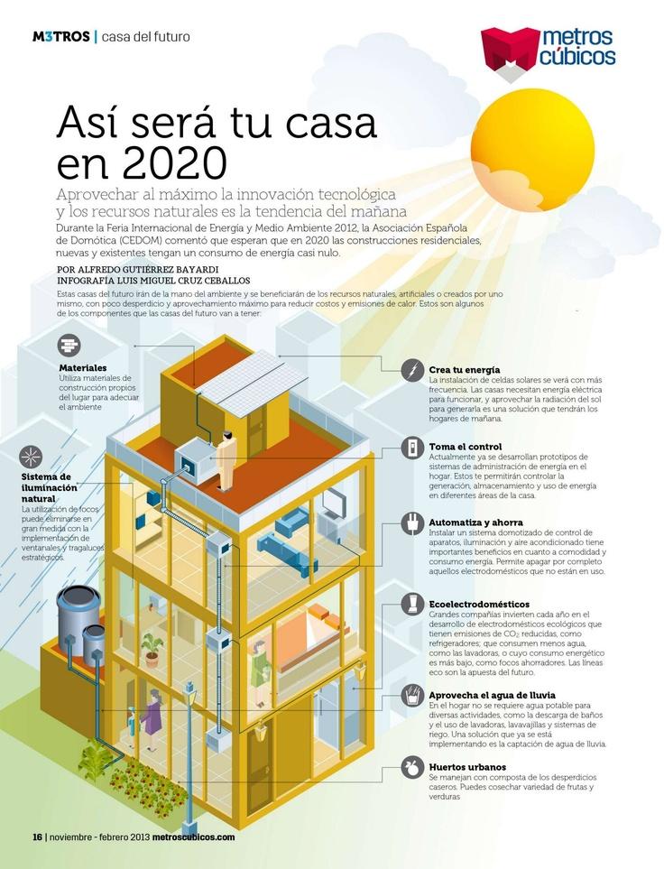 as ser tu casa en aprovechar al mximo la innovacin tecnolgica y los recursos