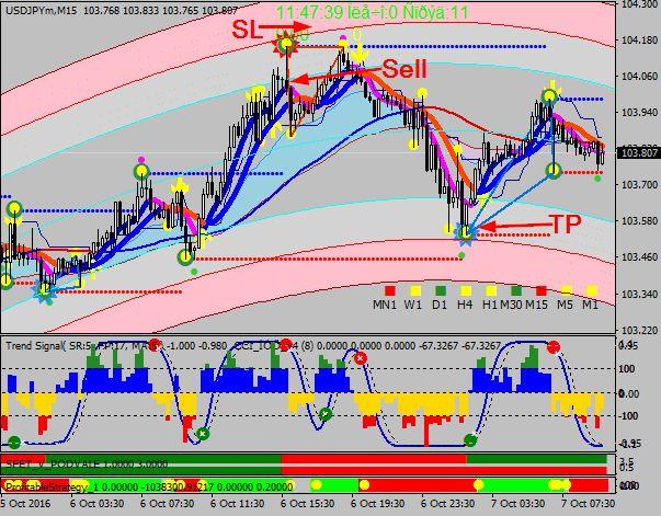 Universal trading profits system