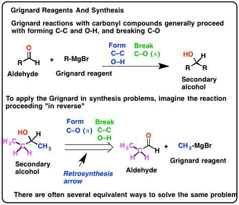 Notes on retrosynthesis