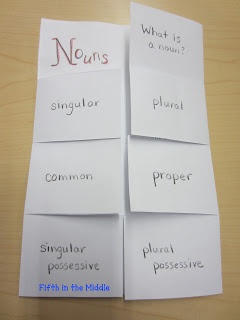 Noun Foldable  Use to explain cases/genders/articles/plurals