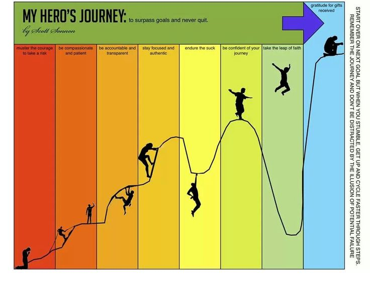 hero s journey gladiator movie Gladiator: maximus, rome's  please don't confuse outer motivation with the inner journey your hero  most of the outline is straight from michael hauge's.