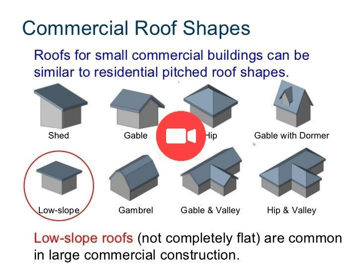 Commercial Roof Types Commercial Roof Roof Shapes Roof Types