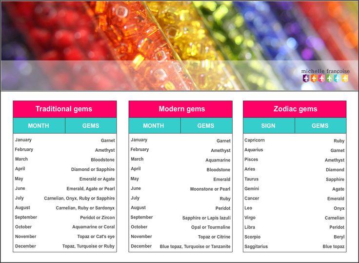 birthstone chart template spintel - birthstone chart template