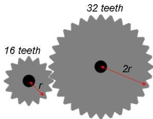 Gear ratio - a simple calculation based on number of teeth