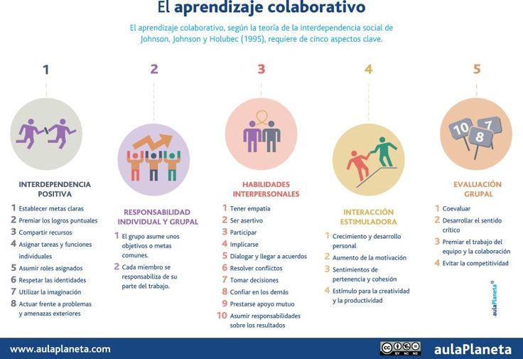 "interesante infografía sobre ""Aprendizaje colaborativo - 5 Aspectos Clave."" Visto en: aulaplaneta.com"