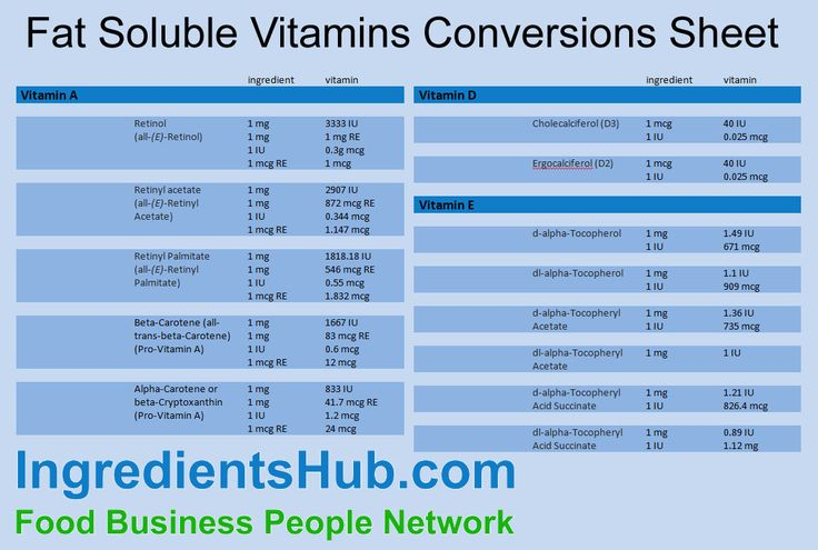 Vitamin conversion chart