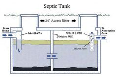 1000 Ideas About Septic Tank Service On Pinterest