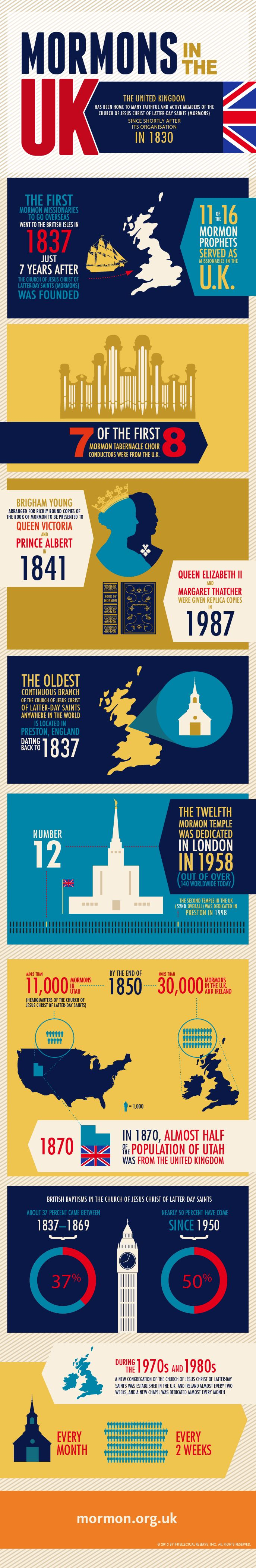 Mormons/LDS in the UK - an infographic where I'm sure you'll learn a few things. I found myself saying, huh, cool a lot!