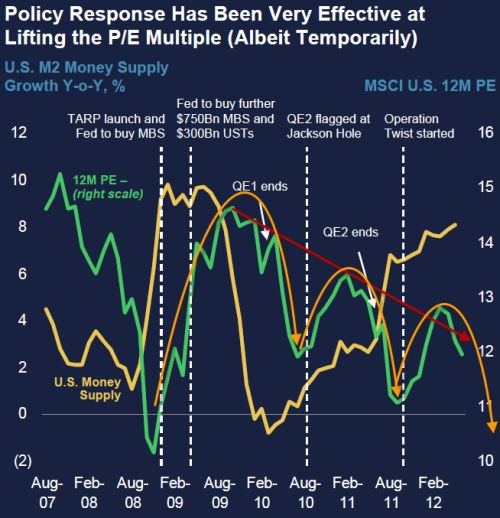Here is the significantly diminishing multiple-expansion impact from each of the Fed's actions. QE1 created a plus-4x multiple expansion (from ~10 to ~14), QE2 created a plus 1.5x pop in multiples, and Operation Twist around the same. Critically though, as soon as the Fed-sponsored money-supply 'flow' expansion ended, so the P/E multiple-expansion ended (and indeed reversed very quickly).
