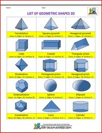 3 d shapes list of geometric shapes 3d info, also 2D and more