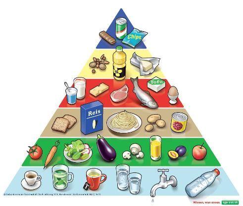 Lebensmittelpyramide_neu_D